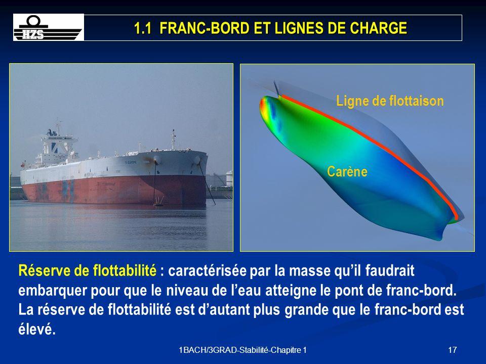 171BACH/3GRAD-Stabilité-Chapitre 1 Carène Ligne de flottaison 1.1 FRANC-BORD ET LIGNES DE CHARGE Réserve de flottabilité : caractérisée par la masse q