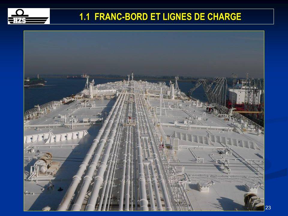 231BACH/3GRAD-Stabilité-Chapitre 1 1.1 FRANC-BORD ET LIGNES DE CHARGE