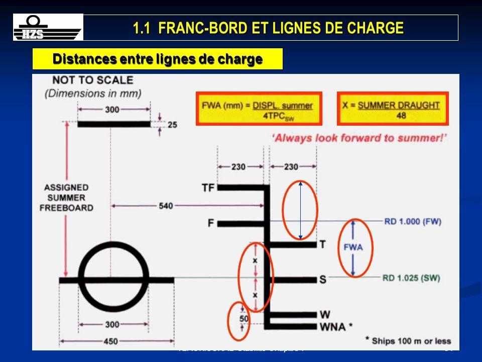 341BACH/3GRAD-Stabilité-Chapitre 1 Distances entre lignes de charge 1.1 FRANC-BORD ET LIGNES DE CHARGE