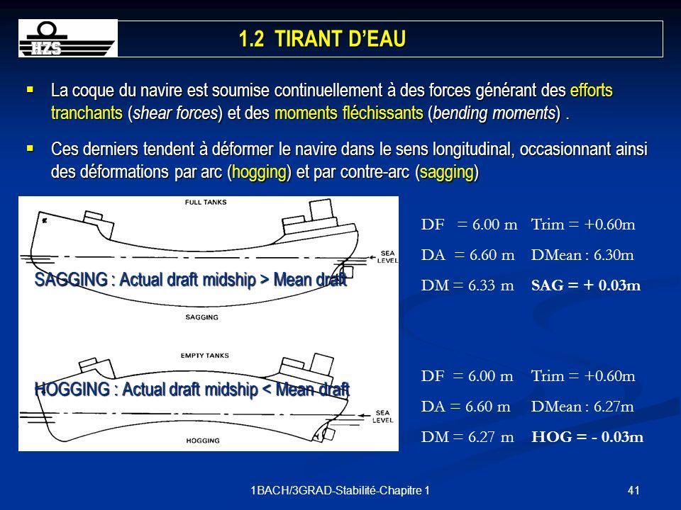 411BACH/3GRAD-Stabilité-Chapitre 1 La coque du navire est soumise continuellement à des forces générant des efforts tranchants ( shear forces ) et des