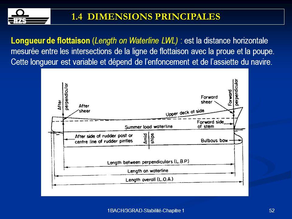 521BACH/3GRAD-Stabilité-Chapitre 1 Longueur de flottaison ( Length on Waterline LWL) : est la distance horizontale mesurée entre les intersections de