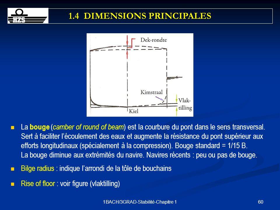 601BACH/3GRAD-Stabilité-Chapitre 1 La bouge ( camber of round of beam ) est la courbure du pont dans le sens transversal. Sert à faciliter lécoulement