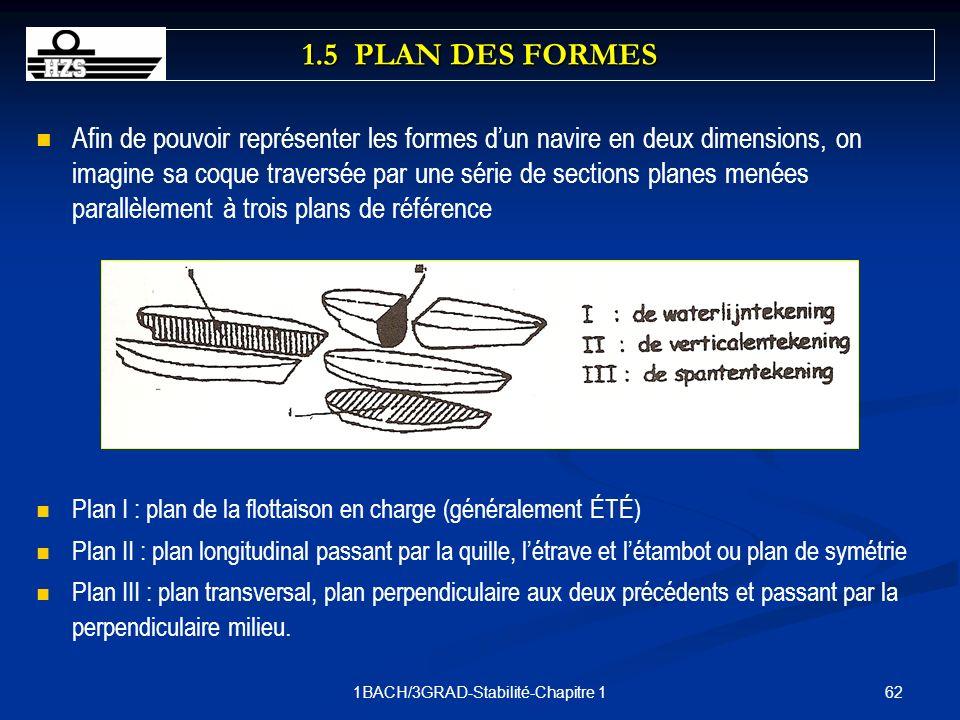 621BACH/3GRAD-Stabilité-Chapitre 1 Afin de pouvoir représenter les formes dun navire en deux dimensions, on imagine sa coque traversée par une série d