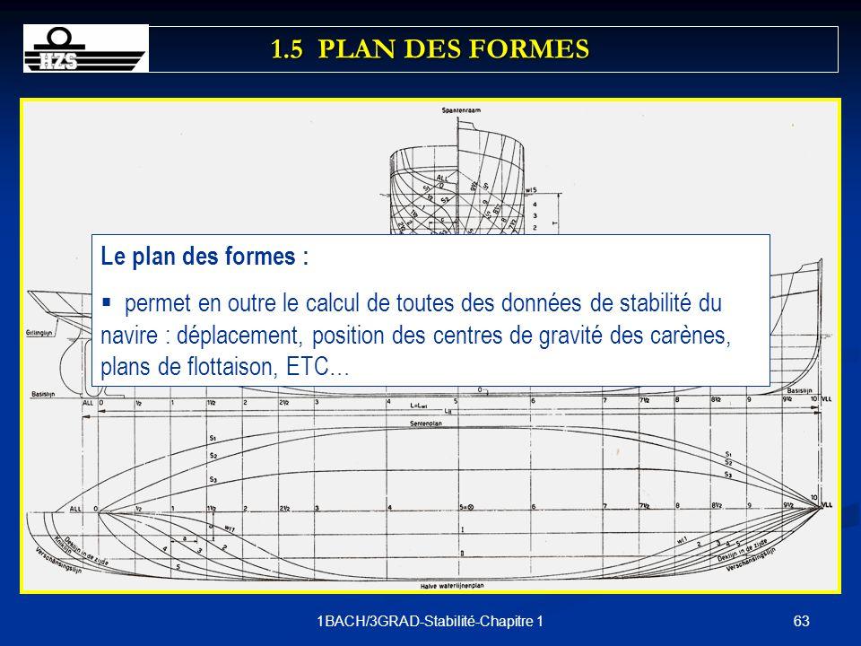 631BACH/3GRAD-Stabilité-Chapitre 1 Le plan des formes : permet en outre le calcul de toutes des données de stabilité du navire : déplacement, position