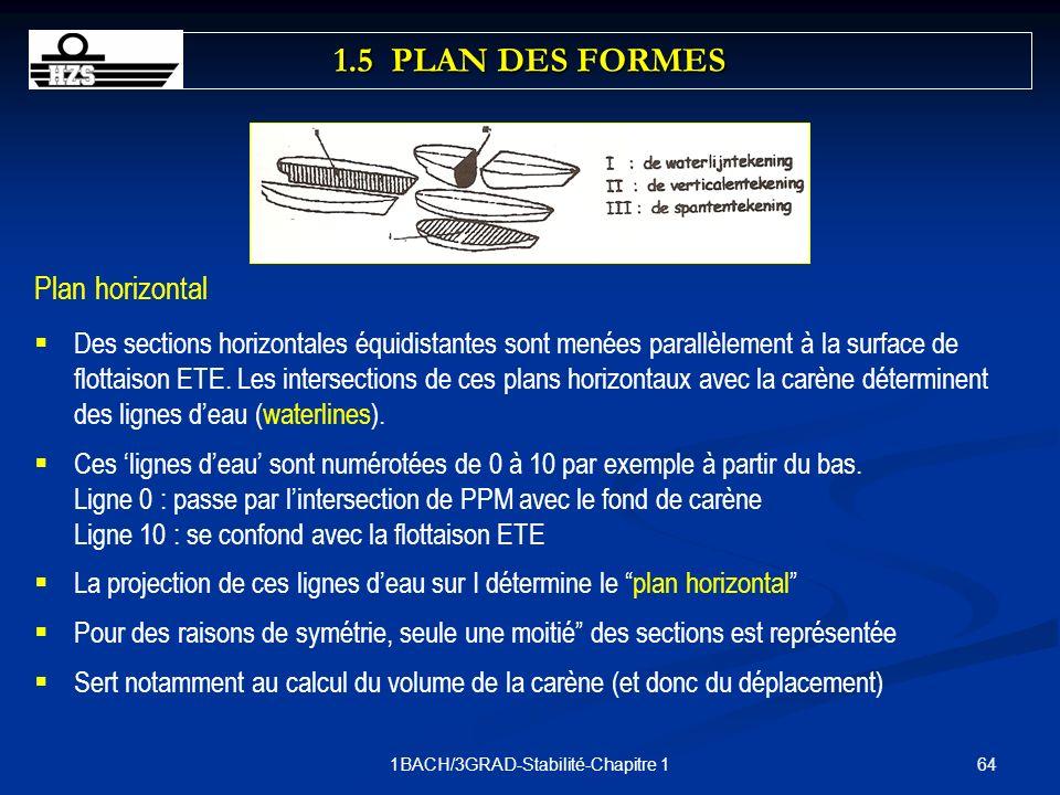 641BACH/3GRAD-Stabilité-Chapitre 1 Plan horizontal Des sections horizontales équidistantes sont menées parallèlement à la surface de flottaison ETE. L