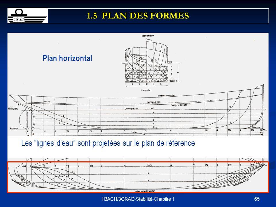 651BACH/3GRAD-Stabilité-Chapitre 1 Les lignes deau sont projetées sur le plan de référence Plan horizontal 1.5 PLAN DES FORMES