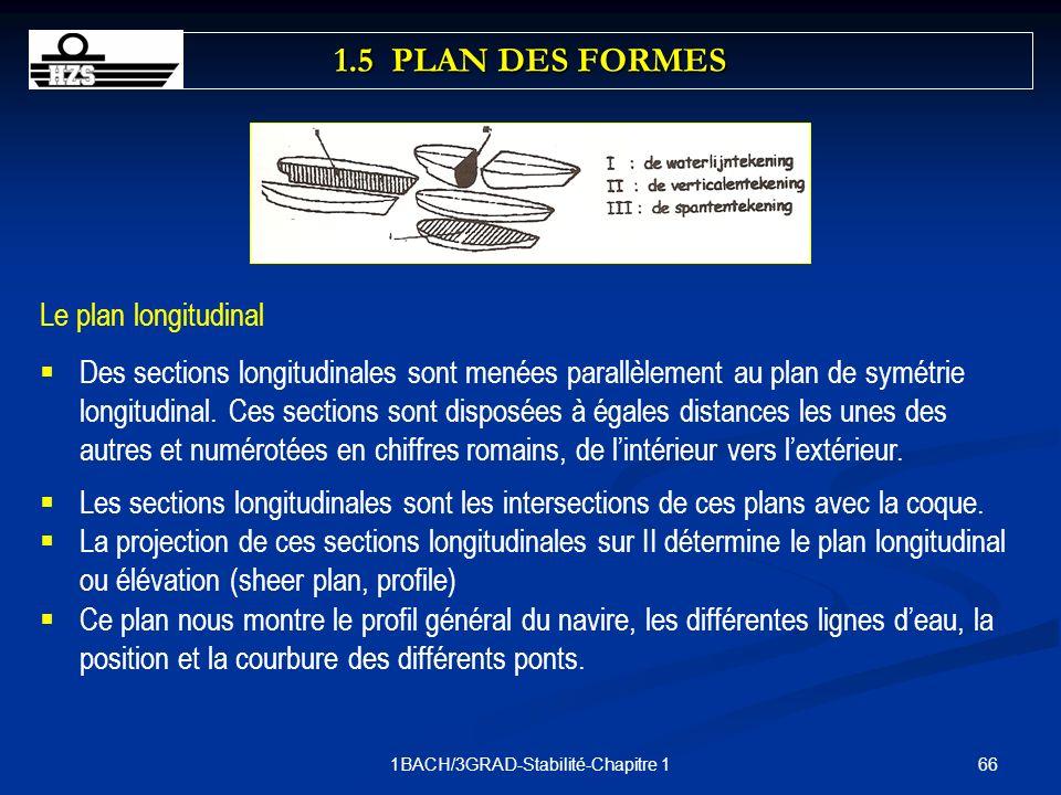 661BACH/3GRAD-Stabilité-Chapitre 1 Le plan longitudinal Des sections longitudinales sont menées parallèlement au plan de symétrie longitudinal. Ces se