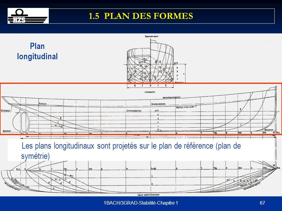 671BACH/3GRAD-Stabilité-Chapitre 1 Plan longitudinal Les plans longitudinaux sont projetés sur le plan de référence (plan de symétrie) 1.5 PLAN DES FO