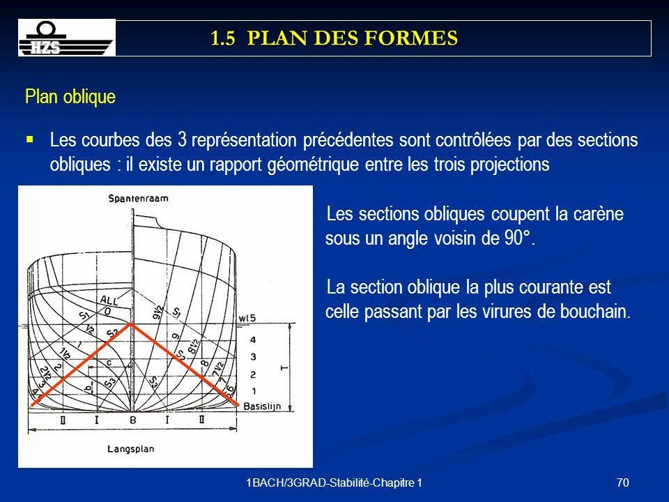 701BACH/3GRAD-Stabilité-Chapitre 1 Plan oblique Les courbes des 3 représentation précédentes sont contrôlées par des sections obliques : il existe un