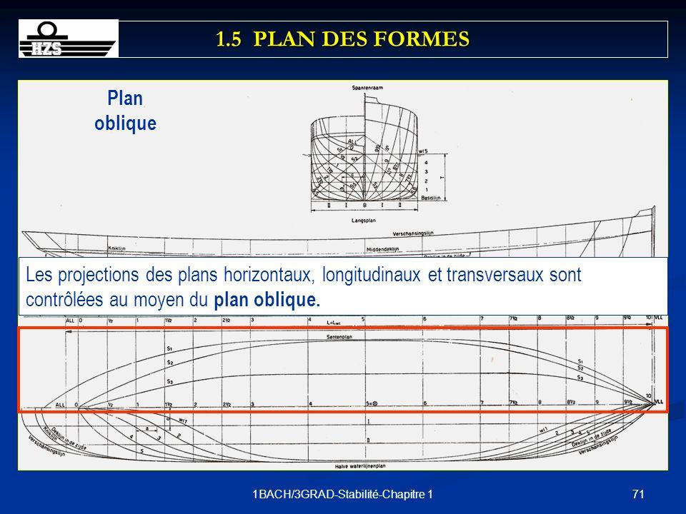 711BACH/3GRAD-Stabilité-Chapitre 1 Plan oblique Les projections des plans horizontaux, longitudinaux et transversaux sont contrôlées au moyen du plan