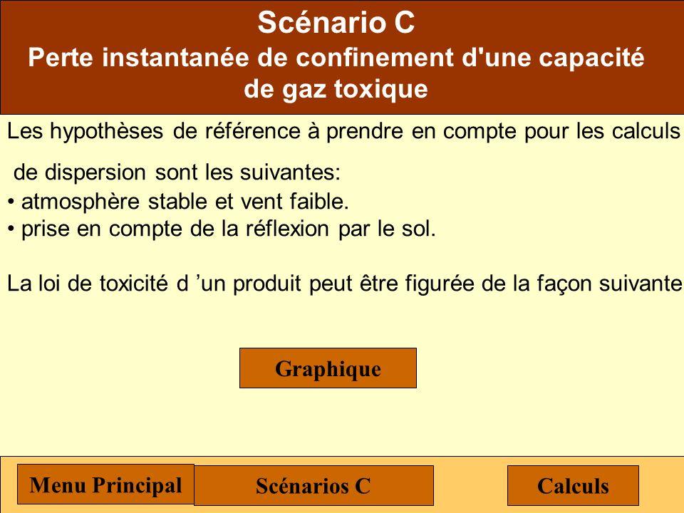 Scénario C Perte instantanée de confinement d'une capacité de gaz toxique Menu Principal Concentration maximale au sol pendant le passage de la bouffé