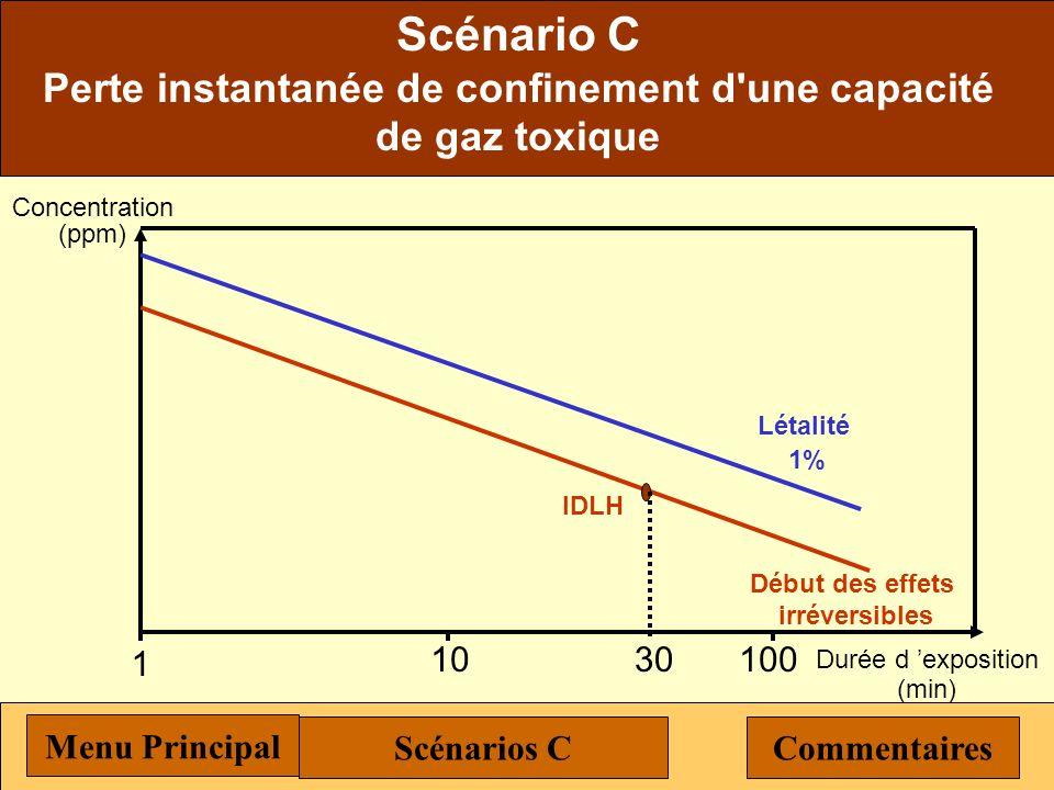 Scénario C Perte instantanée de confinement d'une capacité de gaz toxique Menu Principal Scénarios C Les hypothèses de référence à prendre en compte p
