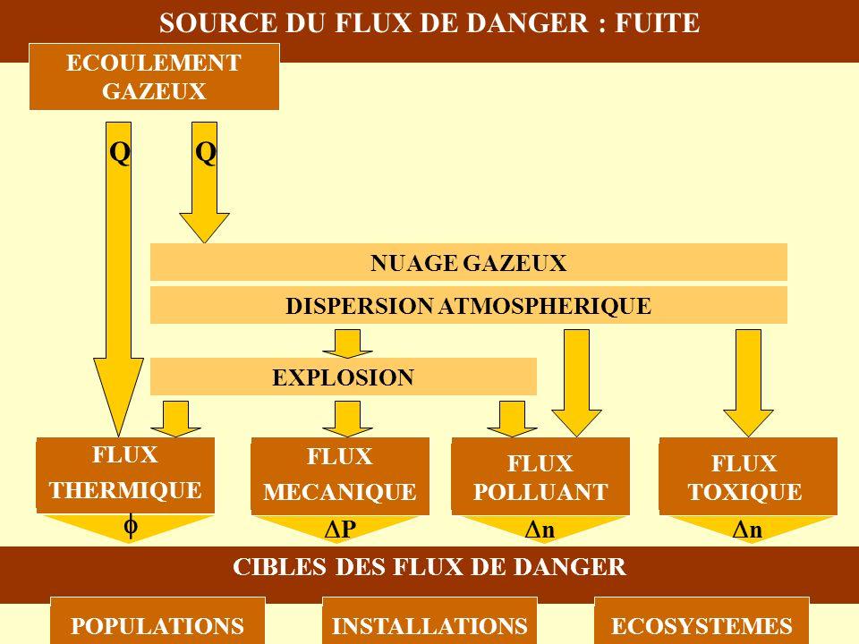 SOURCE DU FLUX DE DANGER : FUITE ECOULEMENT GAZEUX ECOULEMENT BIPHASIQUE ECOULEMENT LIQUIDE FLUX DE DANGER THERMIQUEMECANIQUEPOLLUANTTOXIQUE CIBLES DE