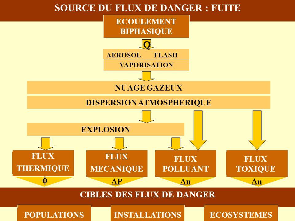 SOURCE DU FLUX DE DANGER : FUITE FLUX THERMIQUE FLUX MECANIQUE FLUX POLLUANT FLUX TOXIQUE CIBLES DES FLUX DE DANGER POPULATIONSINSTALLATIONSECOSYSTEME