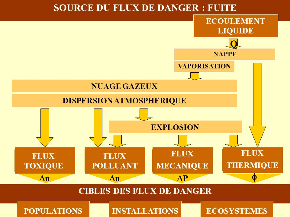 AEROSOL FLASH Q VAPORISATION SOURCE DU FLUX DE DANGER : FUITE FLUX THERMIQUE FLUX MECANIQUE FLUX POLLUANT FLUX TOXIQUE CIBLES DES FLUX DE DANGER POPUL