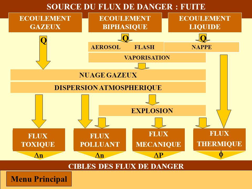 VAPORISATION SOURCE DU FLUX DE DANGER : FUITE FLUX THERMIQUE FLUX MECANIQUE FLUX POLLUANT FLUX TOXIQUE CIBLES DES FLUX DE DANGER POPULATIONSINSTALLATI