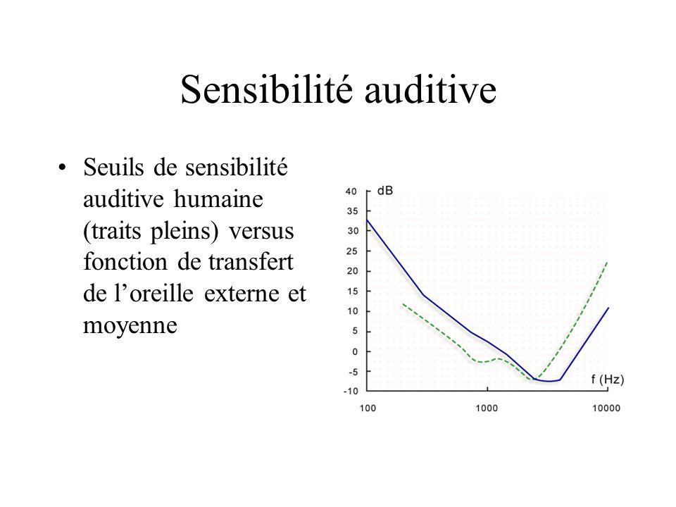 Sensibilité auditive Seuils de sensibilité auditive humaine (traits pleins) versus fonction de transfert de loreille externe et moyenne