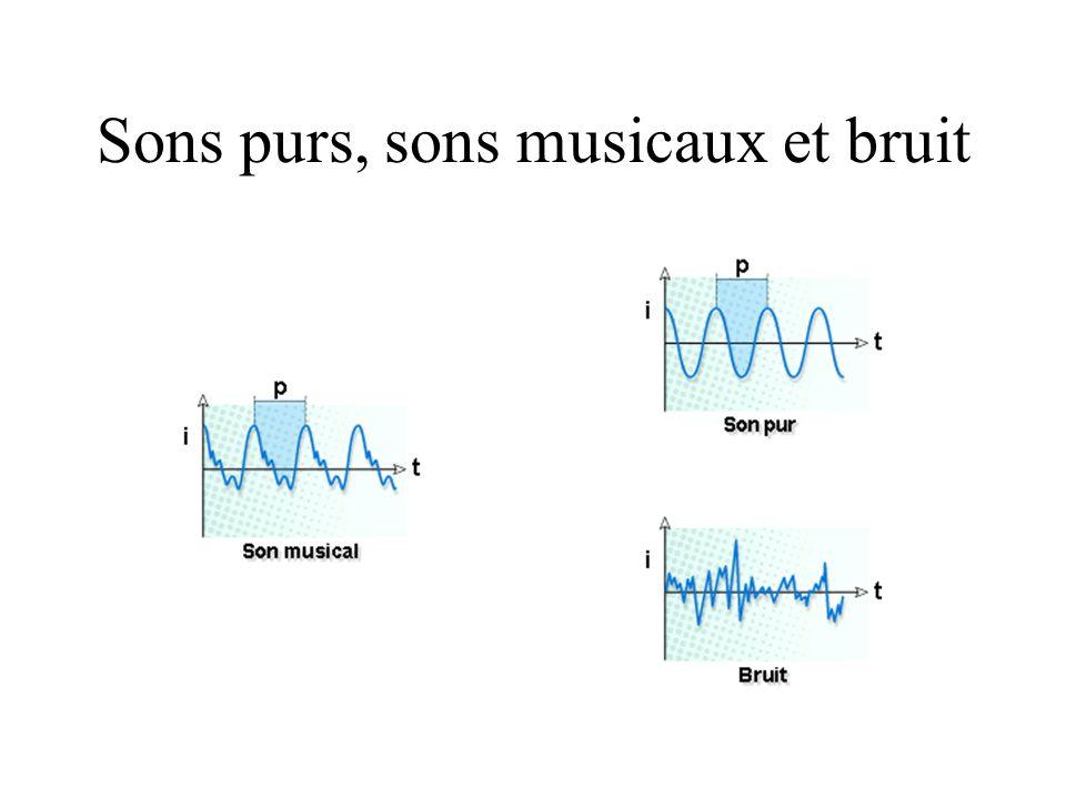 Sons purs, sons musicaux et bruit