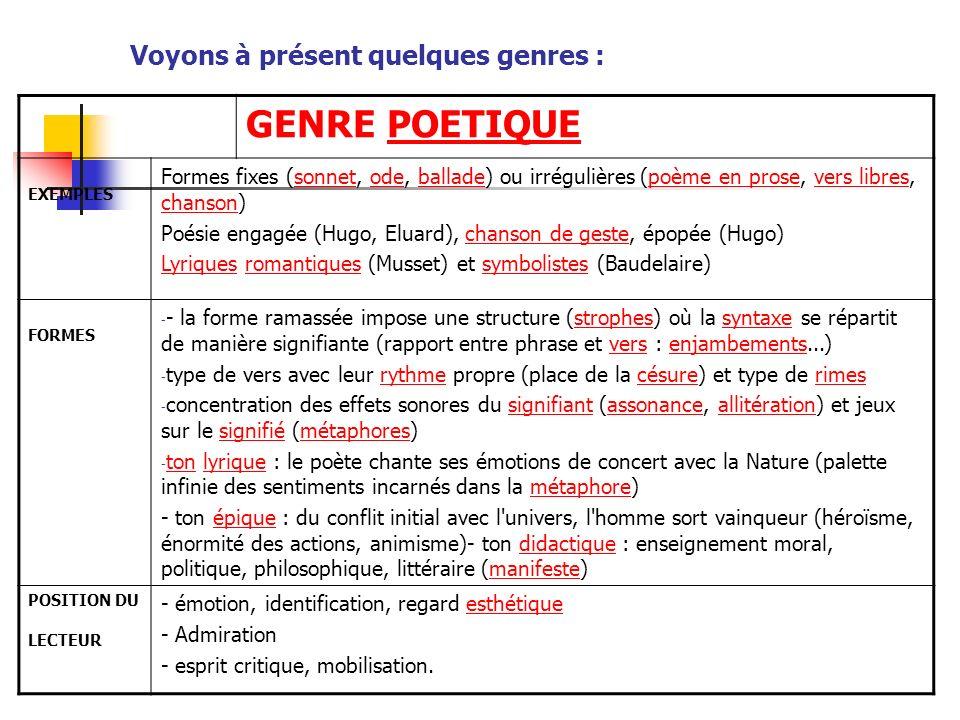 Voyons à présent quelques genres : GENRE POETIQUEPOETIQUE EXEMPLES Formes fixes (sonnet, ode, ballade) ou irrégulières (poème en prose, vers libres, c