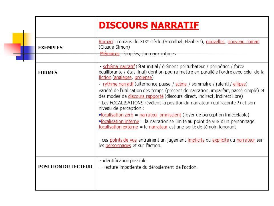 DISCOURS NARRATIFNARRATIF EXEMPLES RomanRoman : romans du XIX° siècle (Stendhal, Flaubert), nouvelles, nouveau roman (Claude Simon)nouvellesnouveau ro