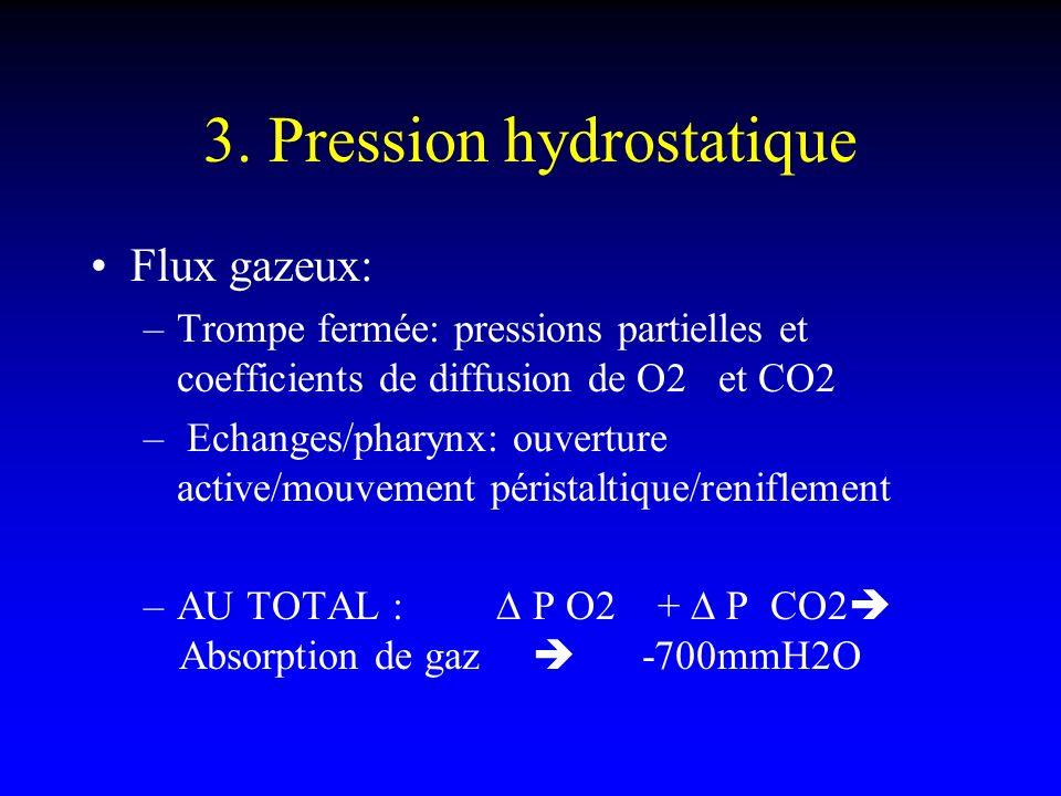 3. Pression hydrostatique Flux gazeux: –Trompe fermée: pressions partielles et coefficients de diffusion de O2 et CO2 – Echanges/pharynx: ouverture ac