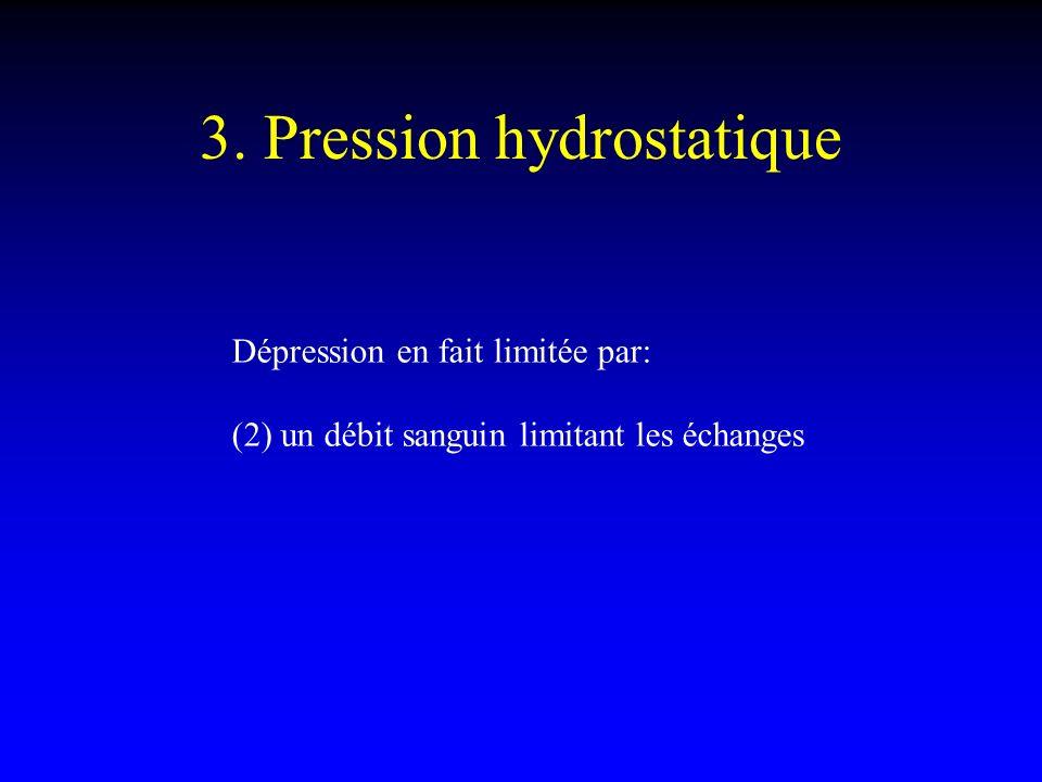 3. Pression hydrostatique Dépression en fait limitée par: (2) un débit sanguin limitant les échanges