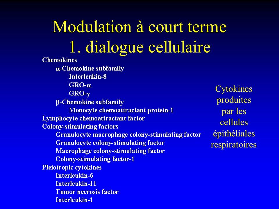 Modulation à court terme 1. dialogue cellulaire Cytokines produites par les cellules épithéliales respiratoires