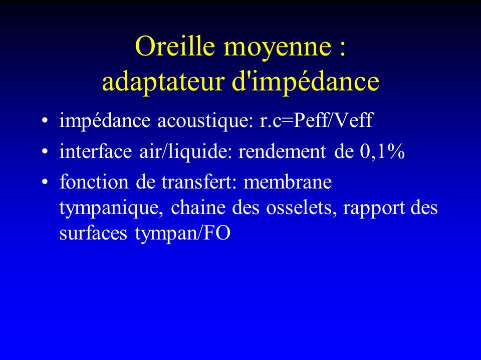 Oreille moyenne : adaptateur d'impédance impédance acoustique: r.c=Peff/Veff interface air/liquide: rendement de 0,1% fonction de transfert: membrane