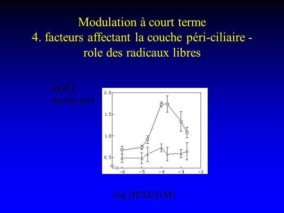 Modulation à court terme 4. facteurs affectant la couche péri-ciliaire - role des radicaux libres PGE2 ng/mg prot log [H2O2] (M)