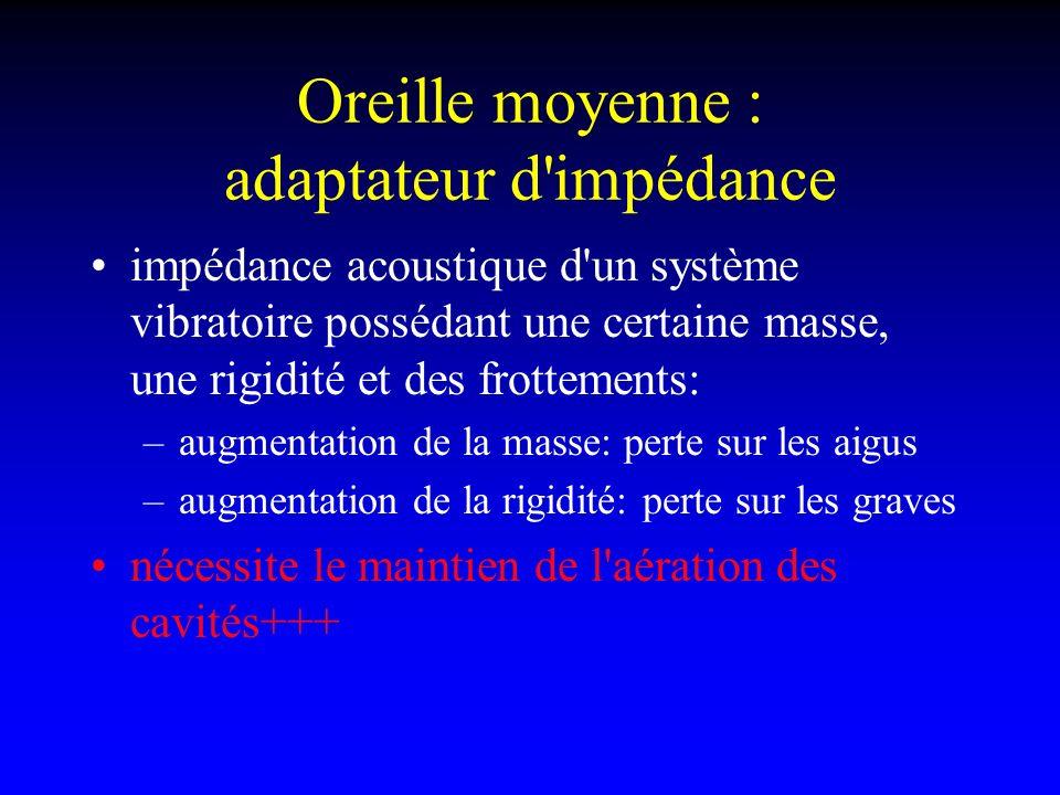 Oreille moyenne : adaptateur d'impédance impédance acoustique d'un système vibratoire possédant une certaine masse, une rigidité et des frottements: –