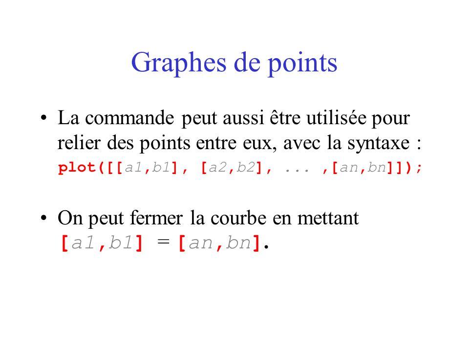 Graphes de points plot([[-12, -1],[20,7], [21,3], [-11, -5], [-12,-1]]); plot([[-12, -1],[20,7], [21,3], [-11, -5], [-12,-1]], style=point);