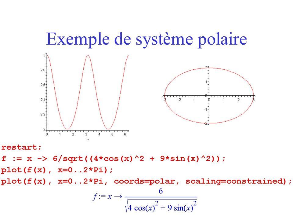 Inégalités Il est possible de tracer des courbes représentatives dinégalités en utilisant la commande inequal