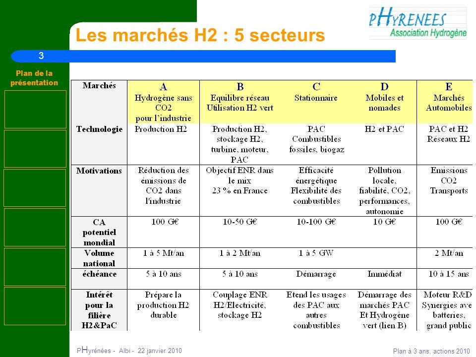 3 Plan de la présentation P H yrénées - Albi - 22 janvier 2010 Plan à 3 ans, actions 2010 Les marchés H2 : 5 secteurs