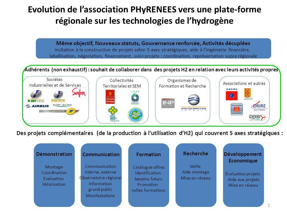 Evolution de lassociation PHyRENEES vers une plate-forme régionale sur les technologies de lhydrogène Même objectif, Nouveaux statuts, Gouvernance ren