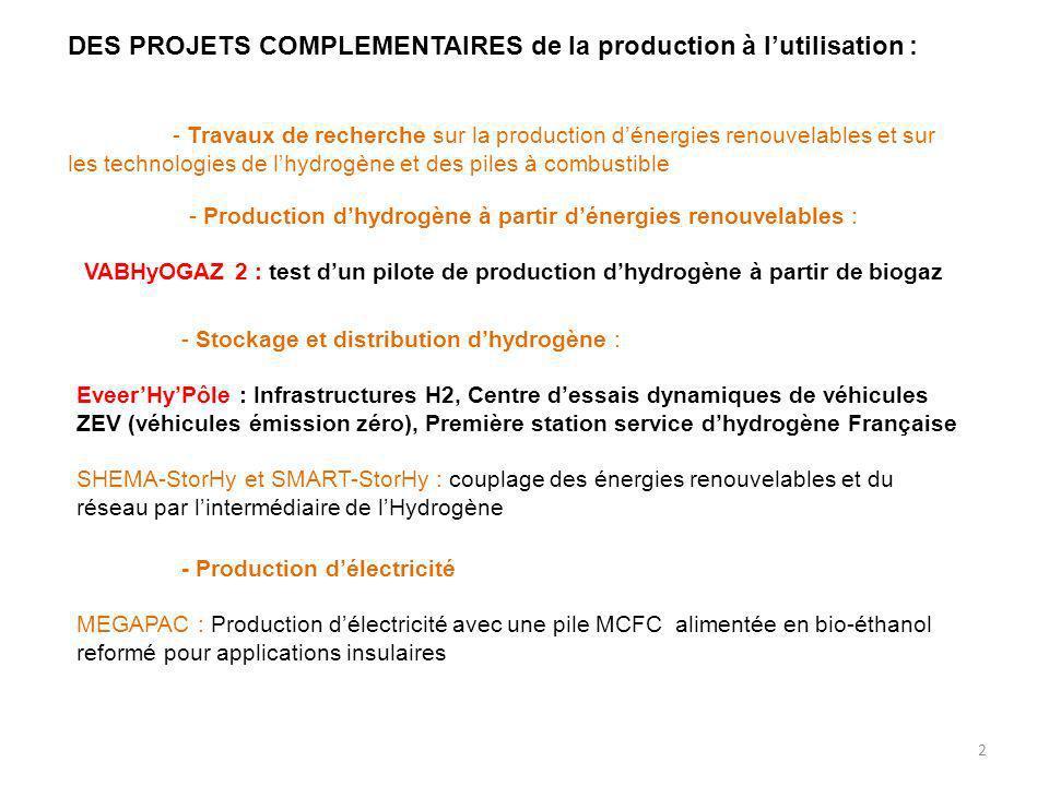 2 DES PROJETS COMPLEMENTAIRES de la production à lutilisation : - Travaux de recherche sur la production dénergies renouvelables et sur les technologies de lhydrogène et des piles à combustible - Production dhydrogène à partir dénergies renouvelables : VABHyOGAZ 2 : test dun pilote de production dhydrogène à partir de biogaz - Stockage et distribution dhydrogène : EveerHyPôle : Infrastructures H2, Centre dessais dynamiques de véhicules ZEV (véhicules émission zéro), Première station service dhydrogène Française SHEMA-StorHy et SMART-StorHy : couplage des énergies renouvelables et du réseau par lintermédiaire de lHydrogène - Production délectricité MEGAPAC : Production délectricité avec une pile MCFC alimentée en bio-éthanol reformé pour applications insulaires