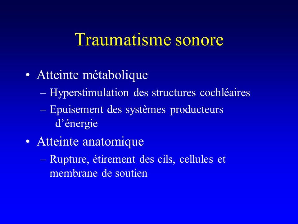 Traumatisme sonore Atteinte métabolique –Hyperstimulation des structures cochléaires –Epuisement des systèmes producteurs dénergie Atteinte anatomique