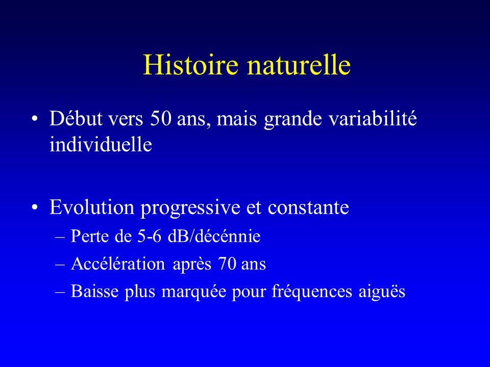 Histoire naturelle Début vers 50 ans, mais grande variabilité individuelle Evolution progressive et constante –Perte de 5-6 dB/décénnie –Accélération