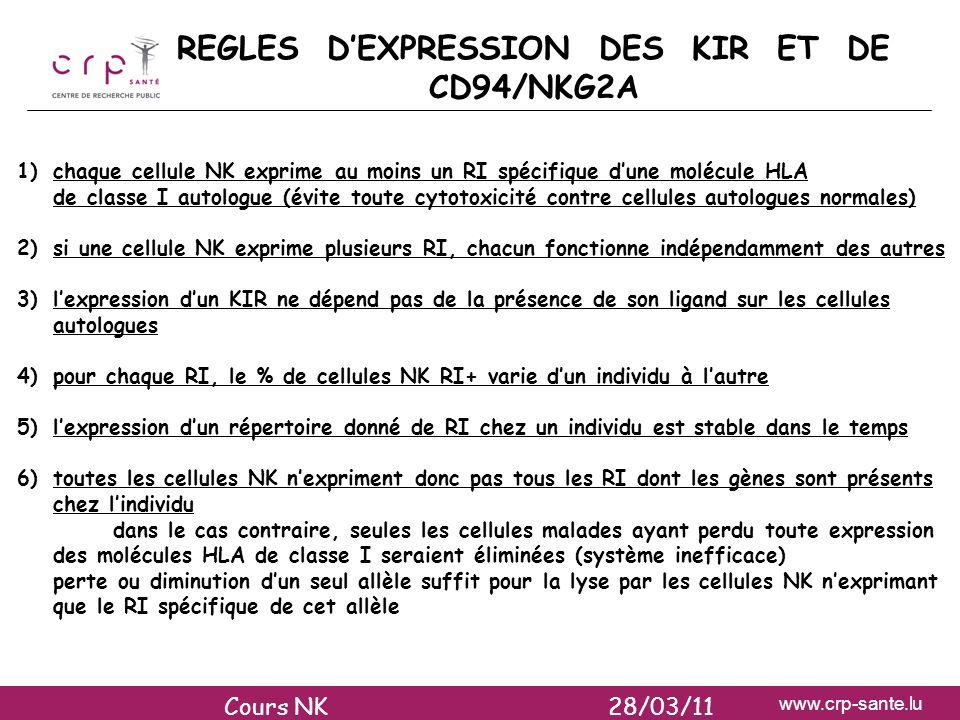 www.crp-sante.lu REGLES DEXPRESSION DES KIR ET DE CD94/NKG2A 1)chaque cellule NK exprime au moins un RI spécifique dune molécule HLA de classe I autol
