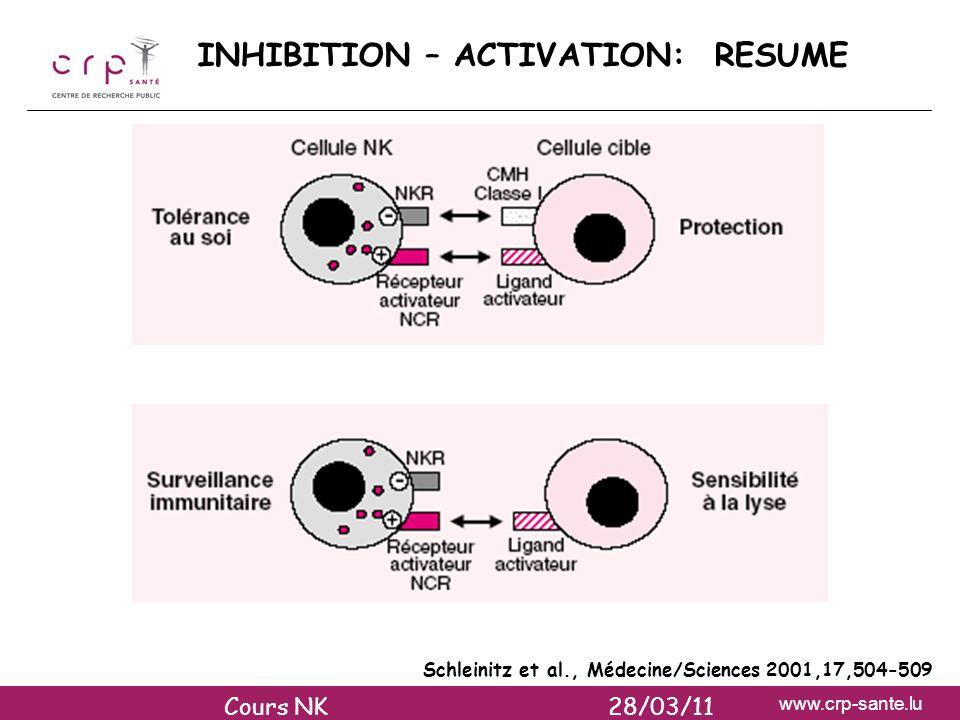 www.crp-sante.lu Schleinitz et al., Médecine/Sciences 2001,17,504-509 INHIBITION – ACTIVATION: RESUME Cours NK 28/03/11