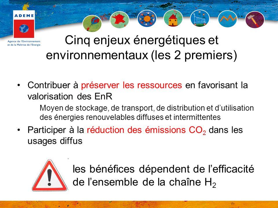 Cinq enjeux énergétiques et environnementaux (les 2 premiers) Contribuer à préserver les ressources en favorisant la valorisation des EnR Moyen de stockage, de transport, de distribution et dutilisation des énergies renouvelables diffuses et intermittentes Participer à la réduction des émissions CO 2 dans les usages diffus les bénéfices dépendent de lefficacité de lensemble de la chaîne H 2