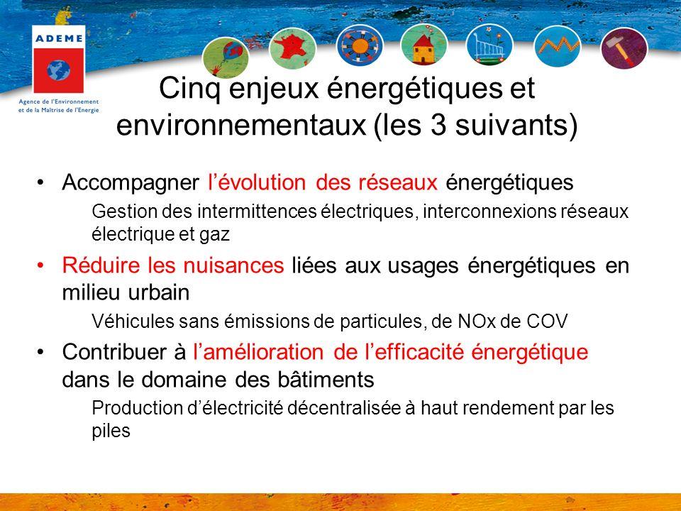 Accompagner lévolution des réseaux énergétiques Gestion des intermittences électriques, interconnexions réseaux électrique et gaz Réduire les nuisances liées aux usages énergétiques en milieu urbain Véhicules sans émissions de particules, de NOx de COV Contribuer à lamélioration de lefficacité énergétique dans le domaine des bâtiments Production délectricité décentralisée à haut rendement par les piles Cinq enjeux énergétiques et environnementaux (les 3 suivants)