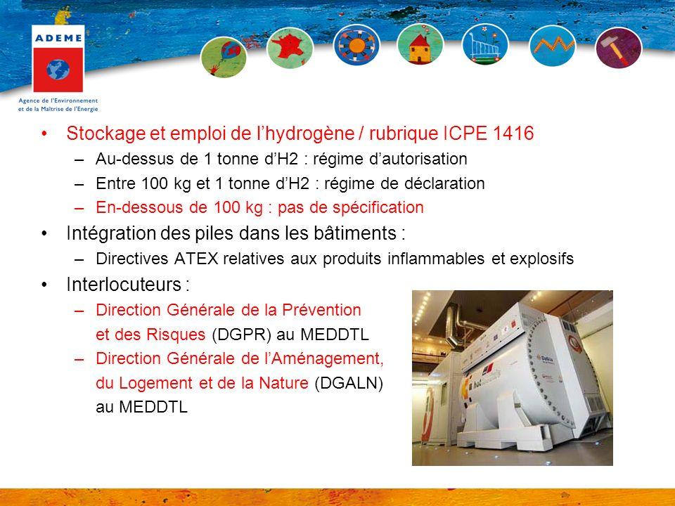 Stockage et emploi de lhydrogène / rubrique ICPE 1416 –Au-dessus de 1 tonne dH2 : régime dautorisation –Entre 100 kg et 1 tonne dH2 : régime de déclar
