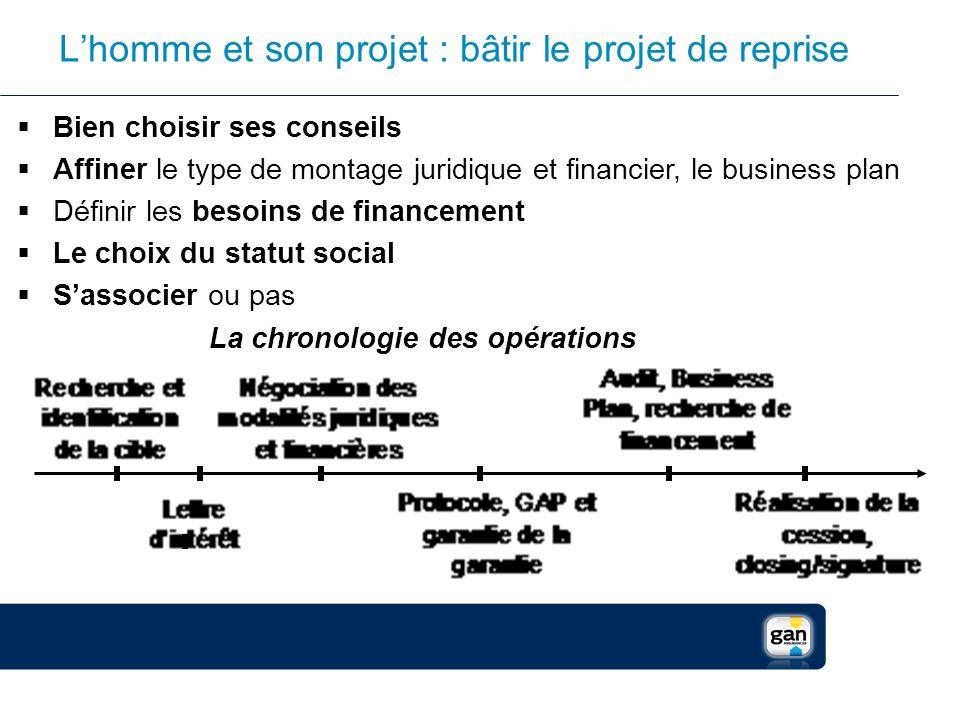 Lhomme et son projet : bâtir le projet de reprise Bien choisir ses conseils Affiner le type de montage juridique et financier, le business plan Défini