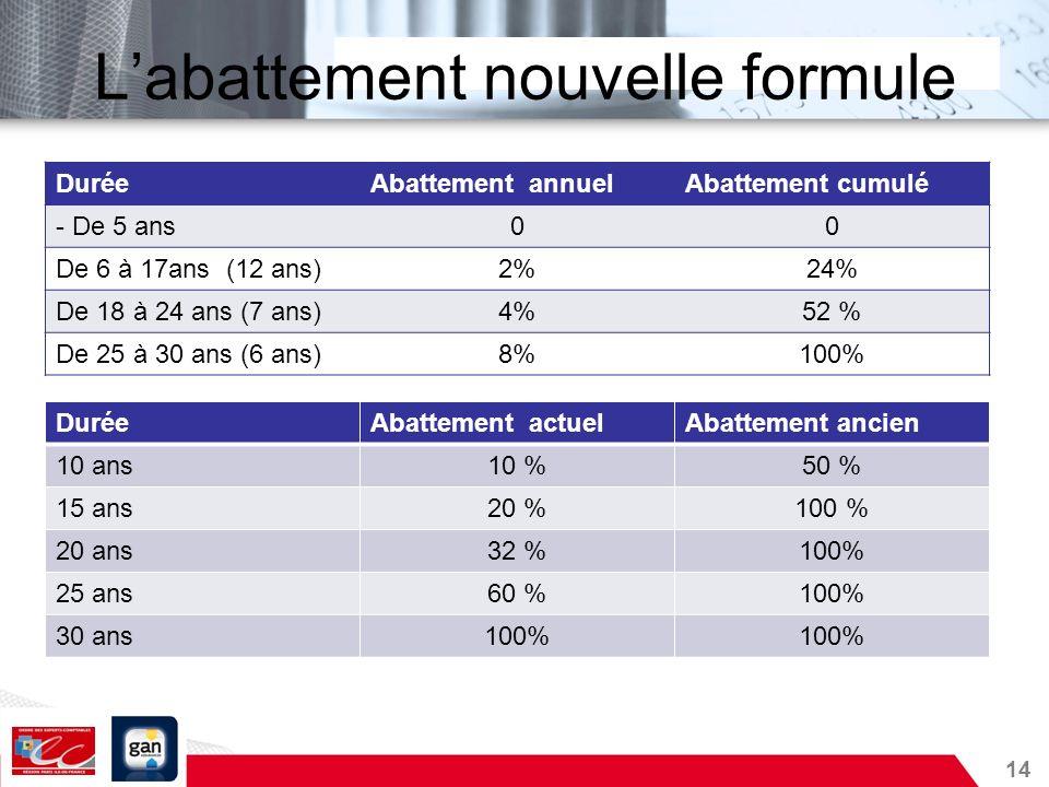 14 Labattement nouvelle formule DuréeAbattement annuelAbattement cumulé - De 5 ans00 De 6 à 17ans (12 ans)2%24% De 18 à 24 ans (7 ans)4%52 % De 25 à 3