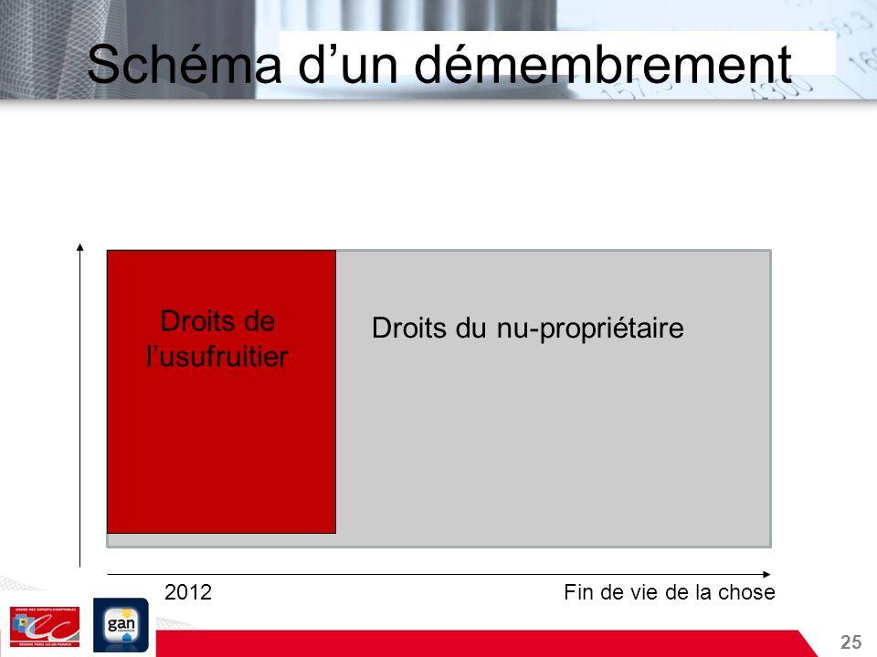 25 Schéma dun démembrement Droits de lusufruitier Droits du nu-propriétaire 2012Fin de vie de la chose