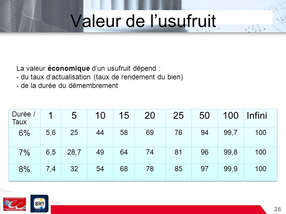 26 Valeur de lusufruit La valeur économique dun usufruit dépend : - du taux dactualisation (taux de rendement du bien) - de la durée du démembrement