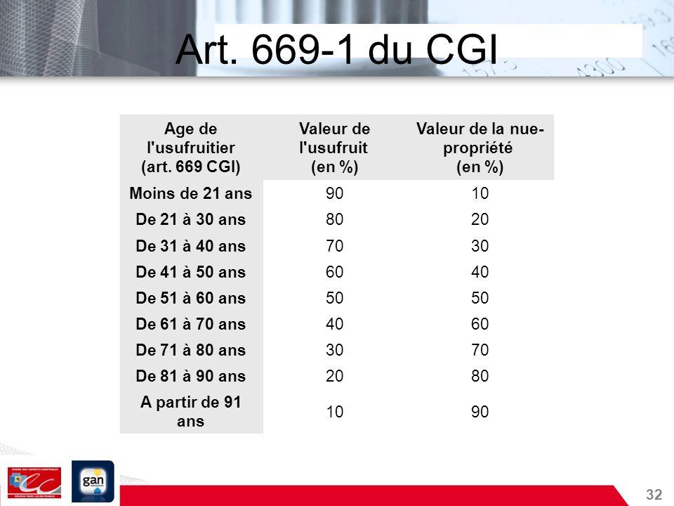 32 Art. 669-1 du CGI Age de l'usufruitier (art. 669 CGI) Valeur de l'usufruit (en %) Valeur de la nue- propriété (en %) Moins de 21 ans9010 De 21 à 30