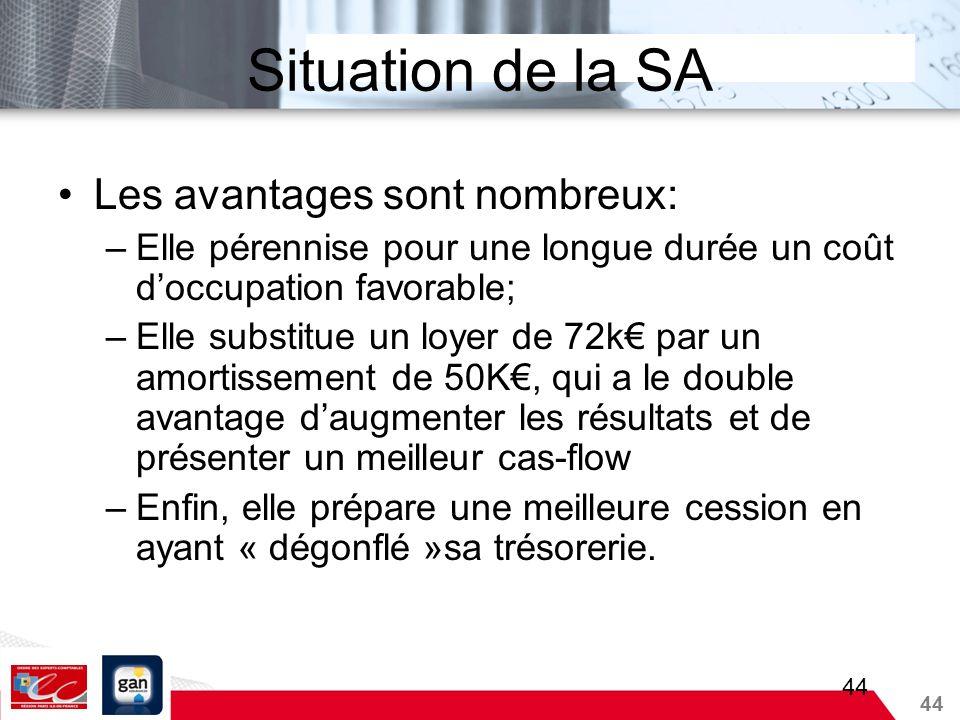 44 Situation de la SA Les avantages sont nombreux: –Elle pérennise pour une longue durée un coût doccupation favorable; –Elle substitue un loyer de 72