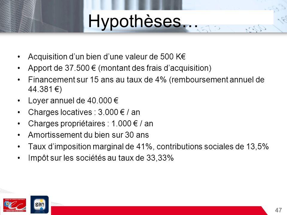 47 Hypothèses… Acquisition dun bien dune valeur de 500 K Apport de 37.500 (montant des frais dacquisition) Financement sur 15 ans au taux de 4% (rembo