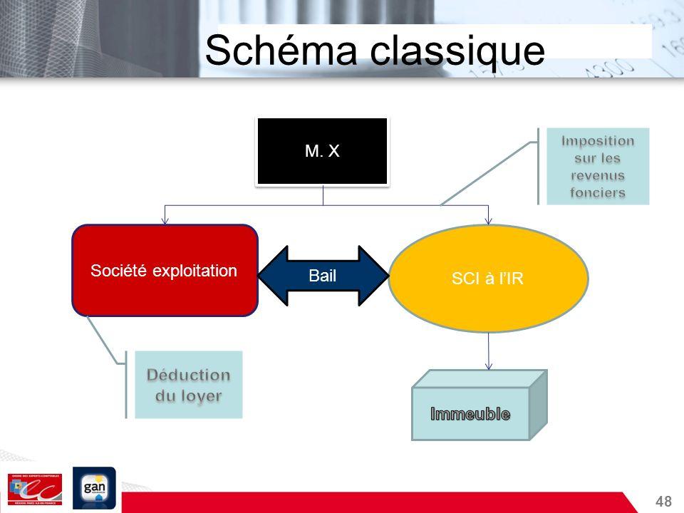 48 Schéma classique M. X Société exploitation SCI à lIR Bail